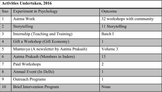 activities-2016